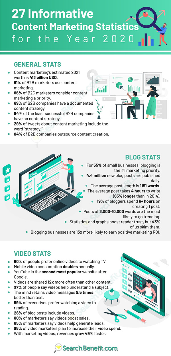 27 Informative Content Marketing Statistics for 2020 Infographic