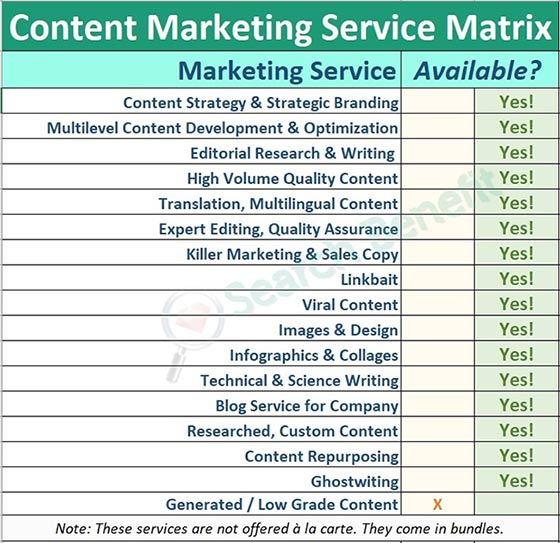 Search Benefit's Content Marketing Services