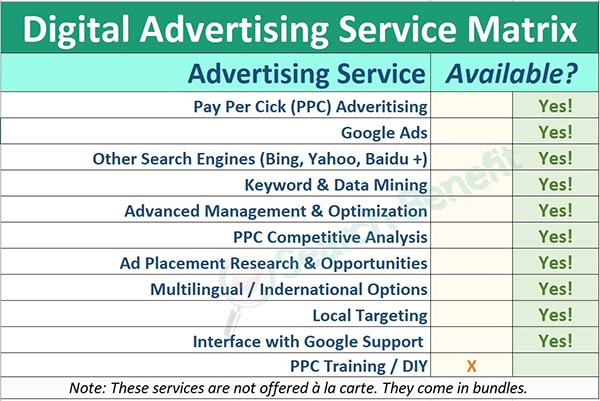 Take Advantage of These Digotal Advertising & Google Ads Services