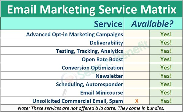 Email Marketing Services Matrix